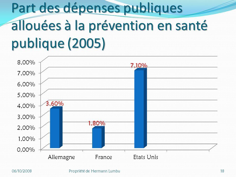 Part des dépenses publiques allouées à la prévention en santé publique (2005)