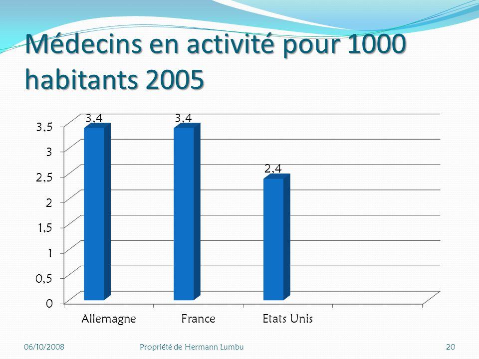 Médecins en activité pour 1000 habitants 2005