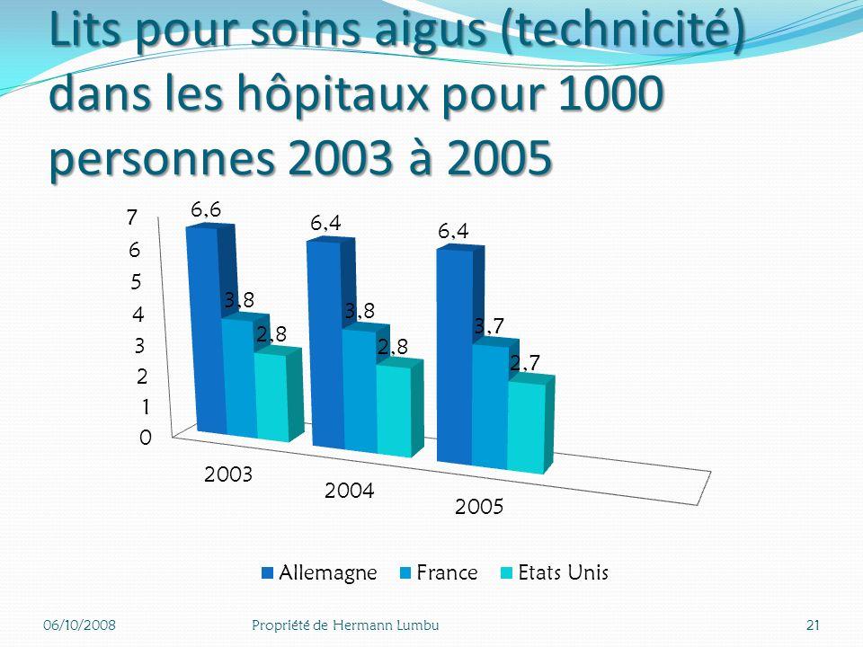 Lits pour soins aigus (technicité) dans les hôpitaux pour 1000 personnes 2003 à 2005