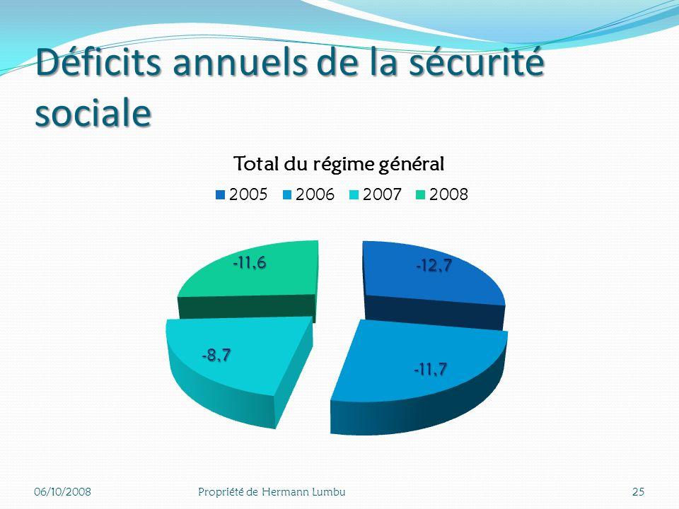 Déficits annuels de la sécurité sociale