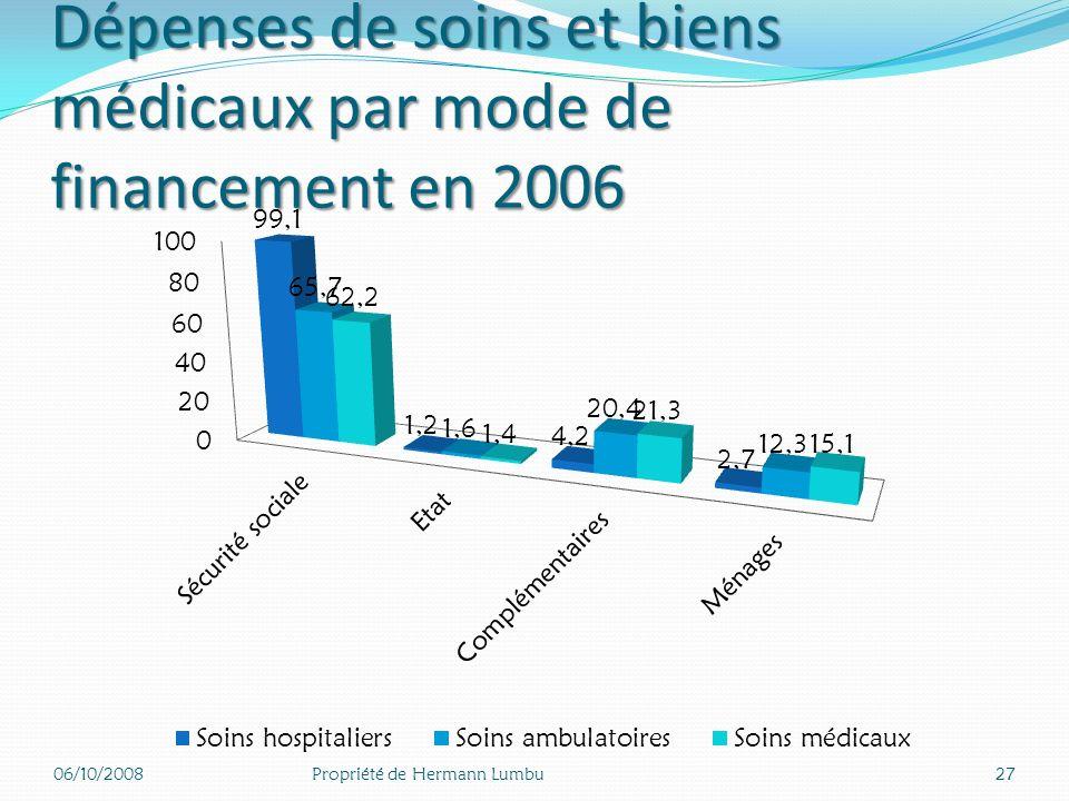 Dépenses de soins et biens médicaux par mode de financement en 2006