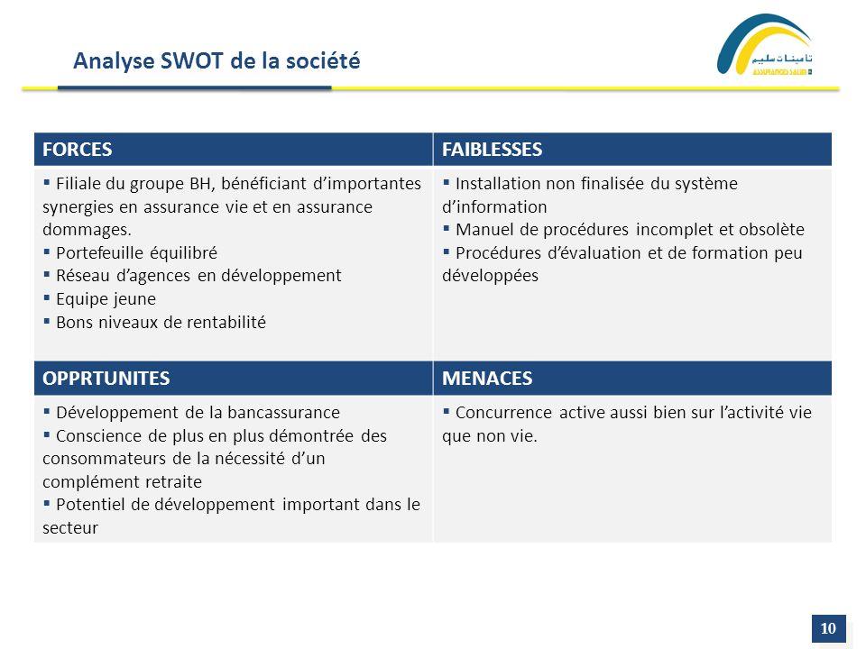 Analyse SWOT de la société