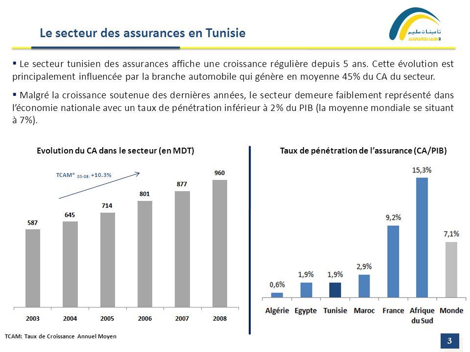 Le secteur des assurances en Tunisie