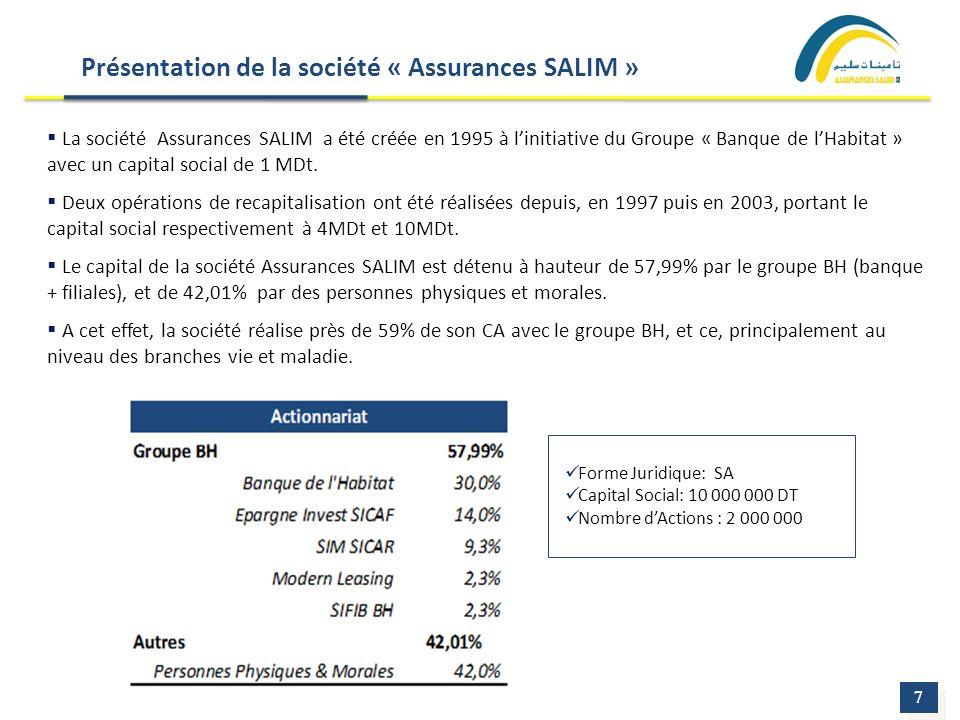 Présentation de la société « Assurances SALIM »