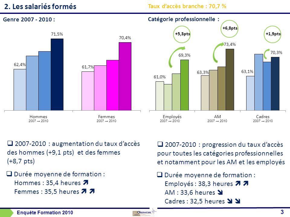 2. Les salariés formés Taux d'accès branche : 70,7 % Genre 2007 - 2010 : Catégorie professionnelle :