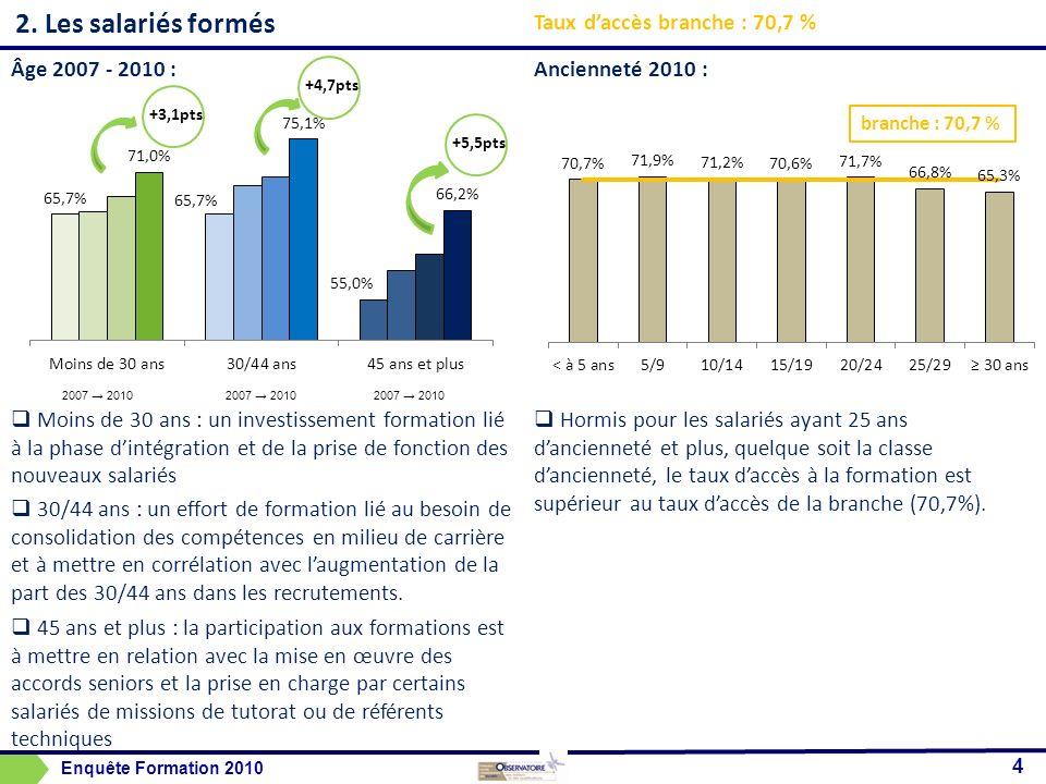2. Les salariés formés Taux d'accès branche : 70,7 % Âge 2007 - 2010 :
