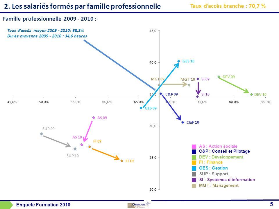 2. Les salariés formés par famille professionnelle