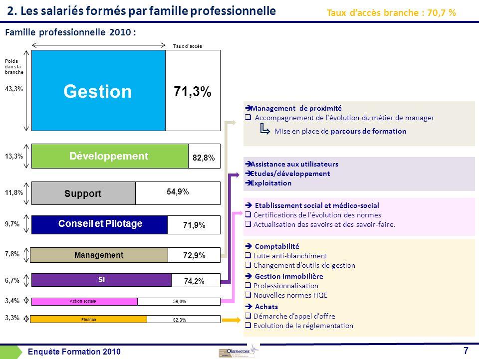 Gestion 2. Les salariés formés par famille professionnelle 71,3%