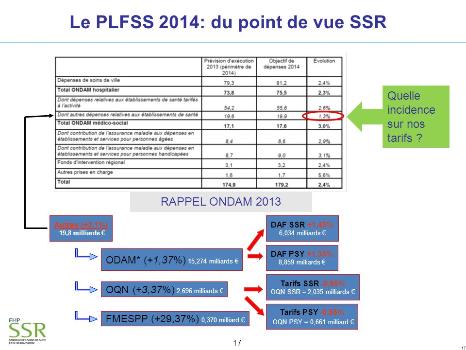 Le PLFSS 2014: du point de vue SSR