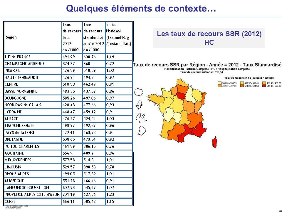 Quelques éléments de contexte… Les taux de recours SSR (2012)