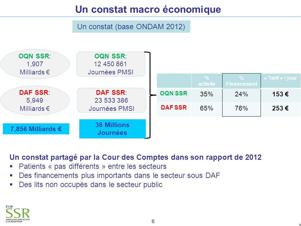 Un constat macro économique