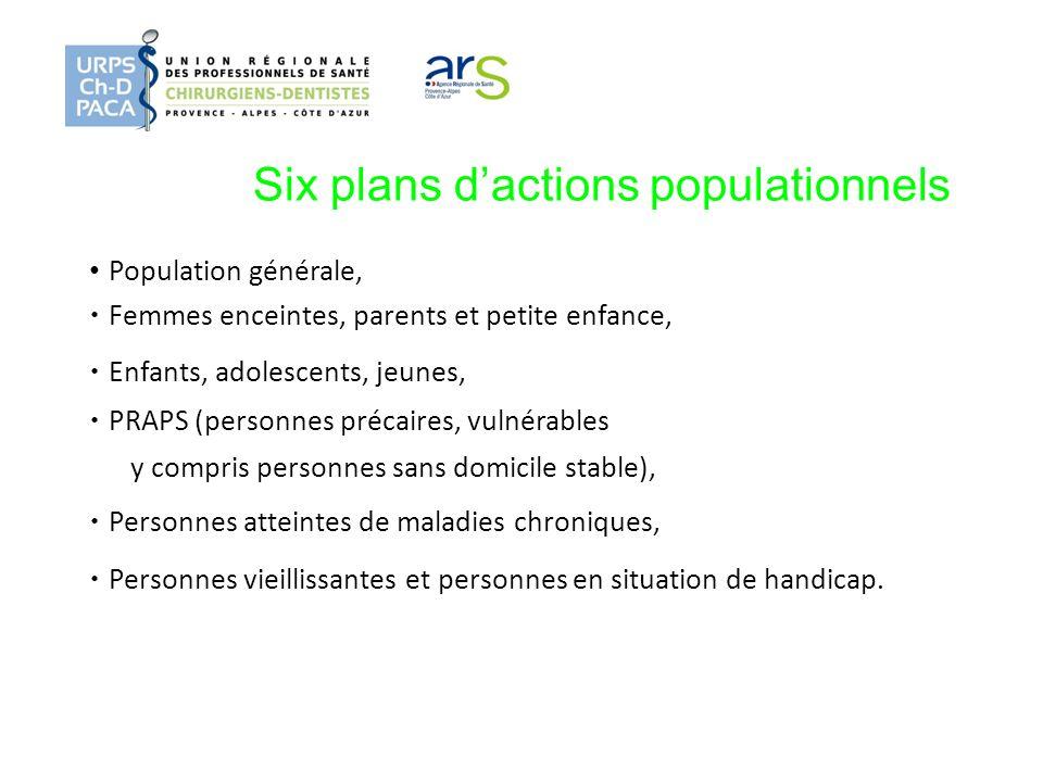 Six plans d'actions populationnels