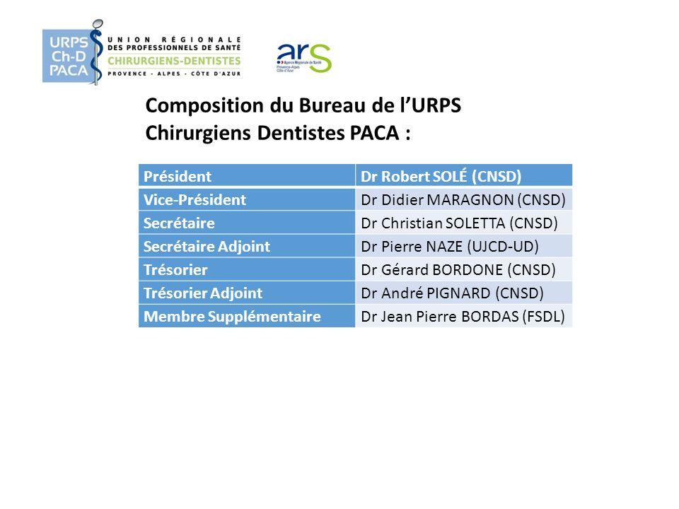 Composition du Bureau de l'URPS Chirurgiens Dentistes PACA :
