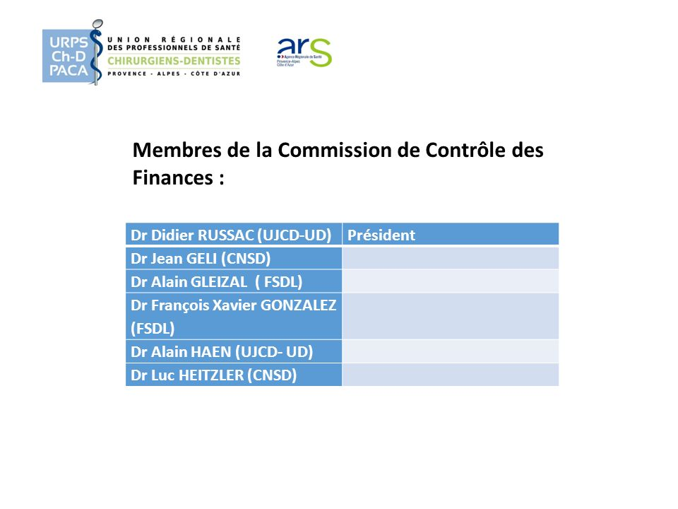 Membres de la Commission de Contrôle des Finances :