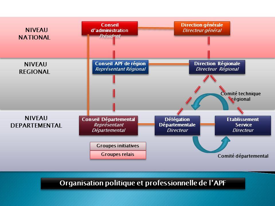 Organisation politique et professionnelle de l'APF