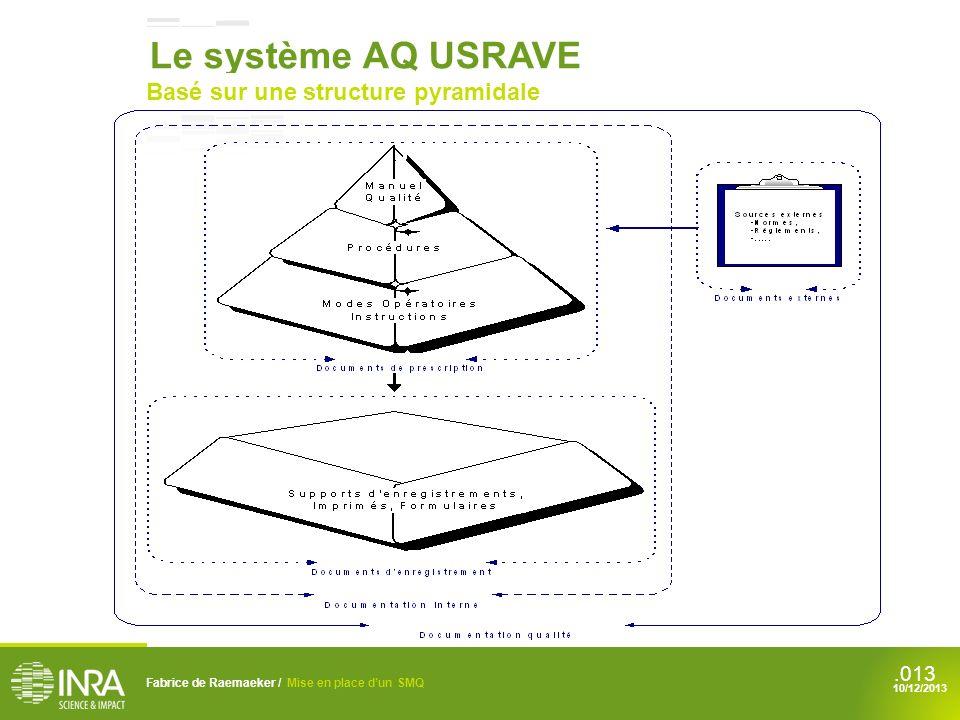 Le système AQ USRAVE Basé sur une structure pyramidale