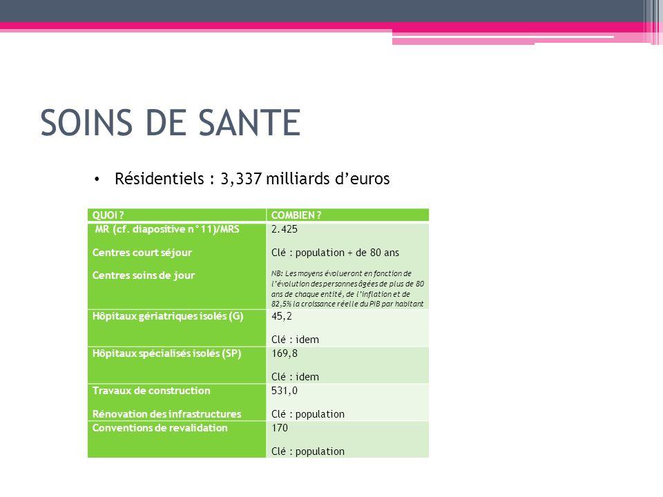 SOINS DE SANTE Résidentiels : 3,337 milliards d'euros QUOI COMBIEN