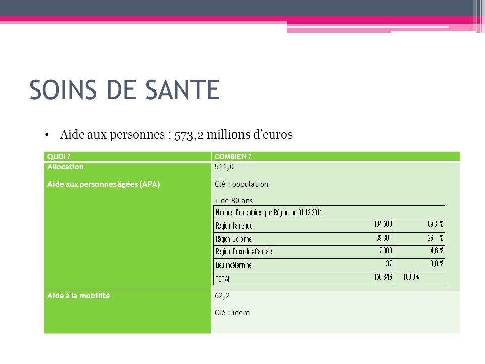 SOINS DE SANTE Aide aux personnes : 573,2 millions d'euros QUOI