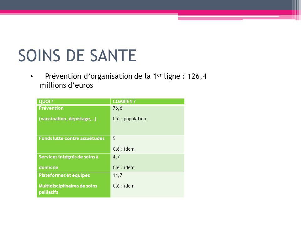 SOINS DE SANTE Prévention d'organisation de la 1er ligne : 126,4 millions d'euros. QUOI