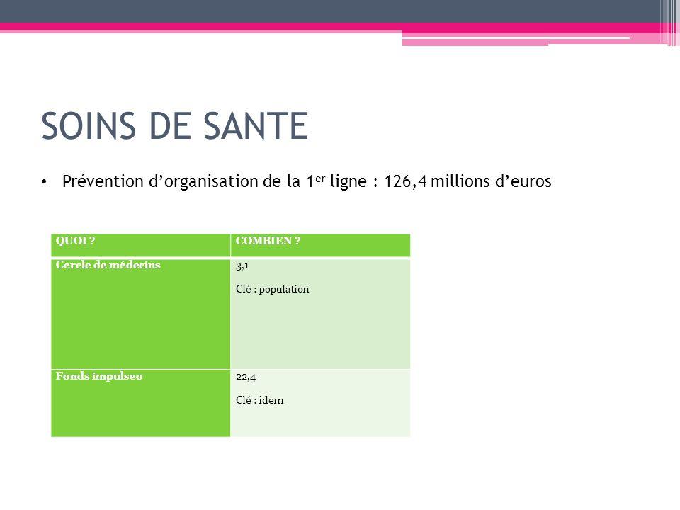 SOINS DE SANTE Prévention d'organisation de la 1er ligne : 126,4 millions d'euros. QUOI COMBIEN