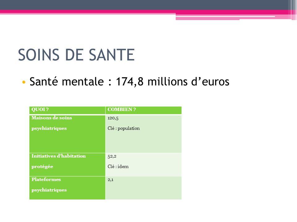 SOINS DE SANTE Santé mentale : 174,8 millions d'euros QUOI COMBIEN