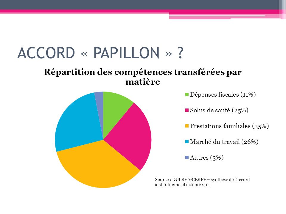 ACCORD « PAPILLON »