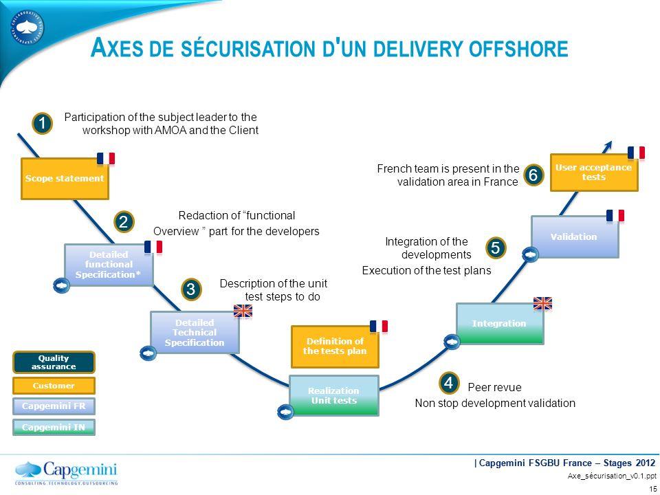 Axes de sécurisation d un delivery offshore