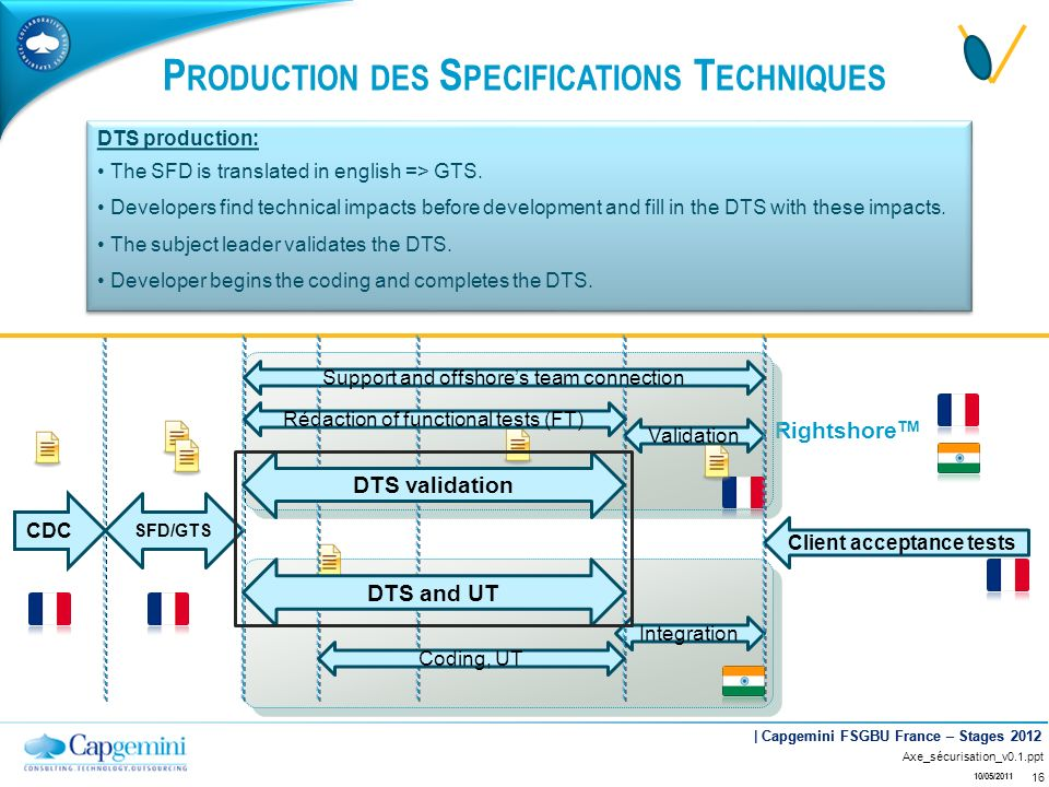 Production des Specifications Techniques