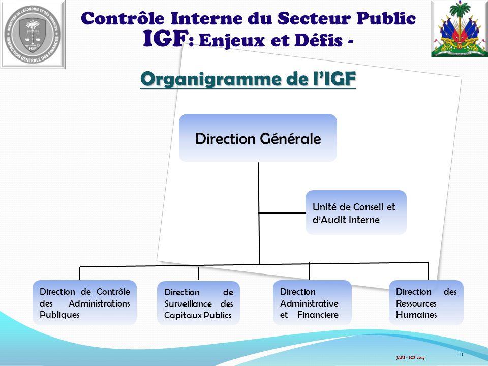Contrôle Interne du Secteur Public