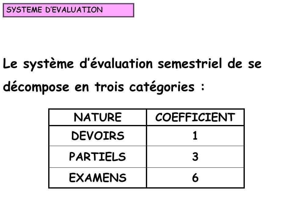 SYSTEME D'EVALUATION Le système d'évaluation semestriel de se décompose en trois catégories : NATURE.