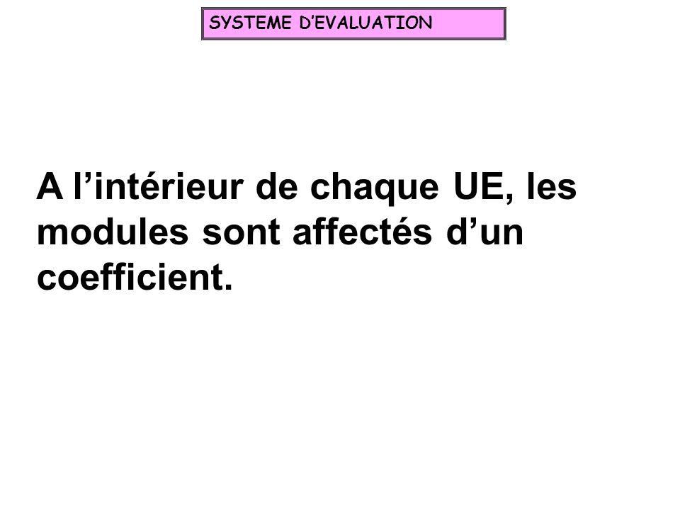 SYSTEME D'EVALUATION A l'intérieur de chaque UE, les modules sont affectés d'un coefficient.