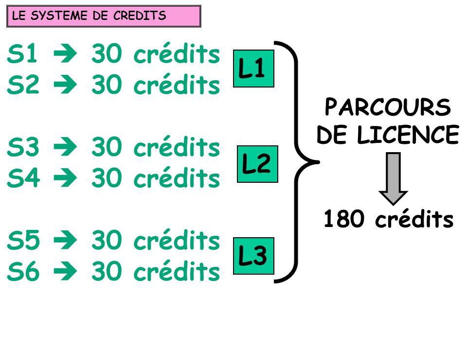 S1  30 crédits S2  30 crédits L1 S3  30 crédits S4  30 crédits