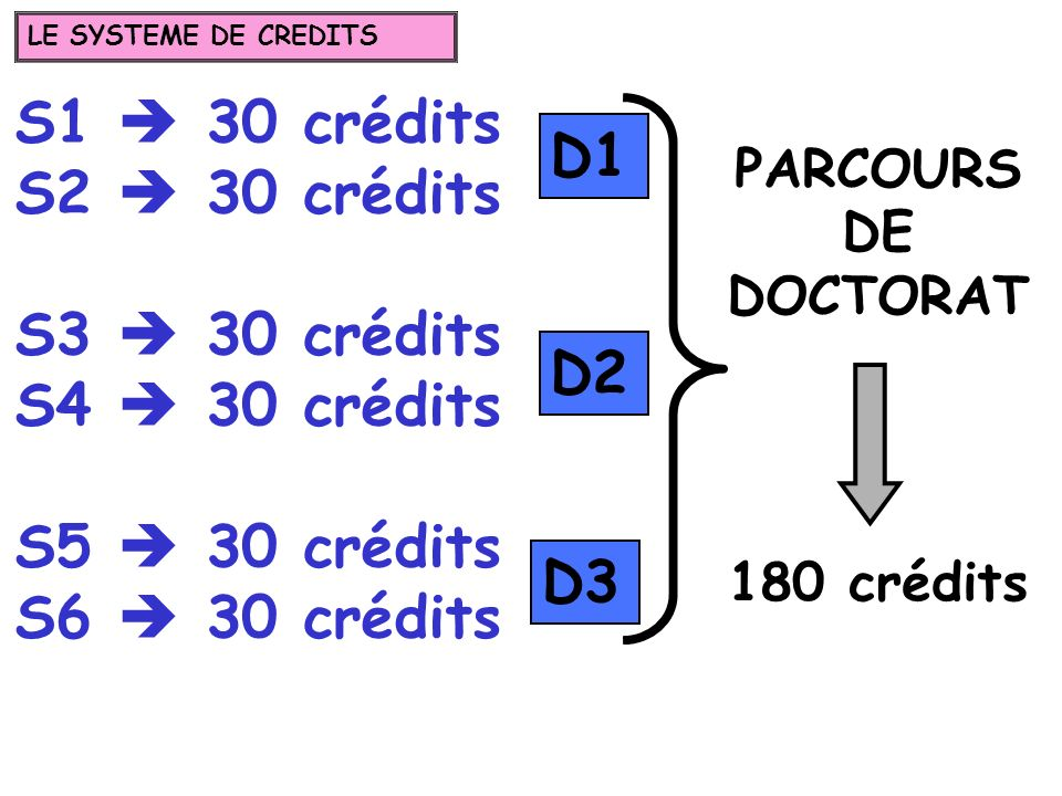 S1  30 crédits S2  30 crédits D1 S3  30 crédits S4  30 crédits