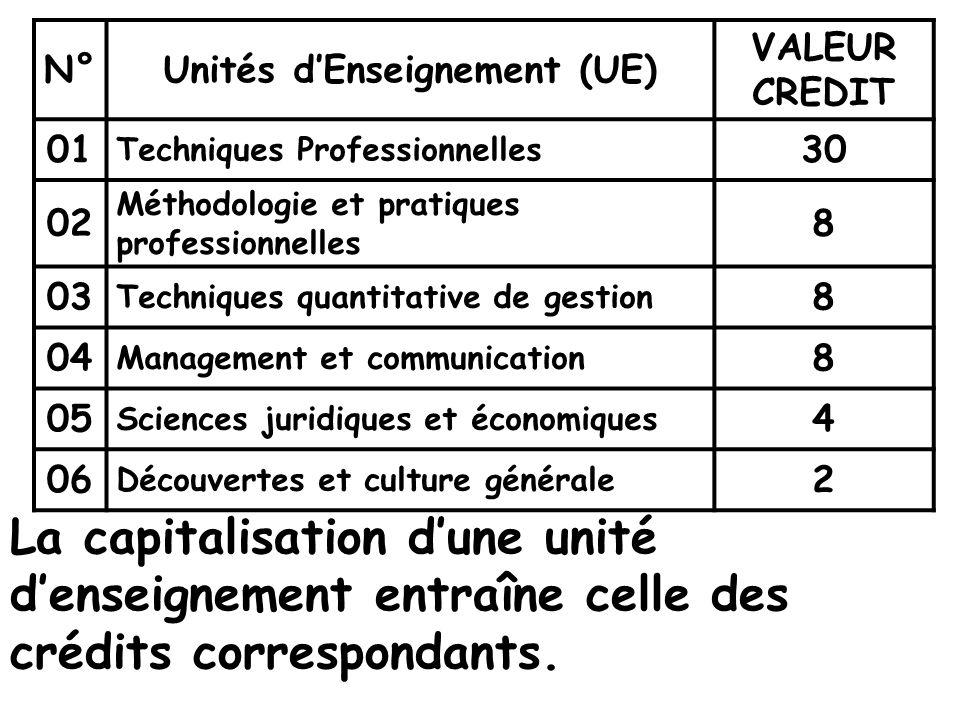 Unités d'Enseignement (UE)