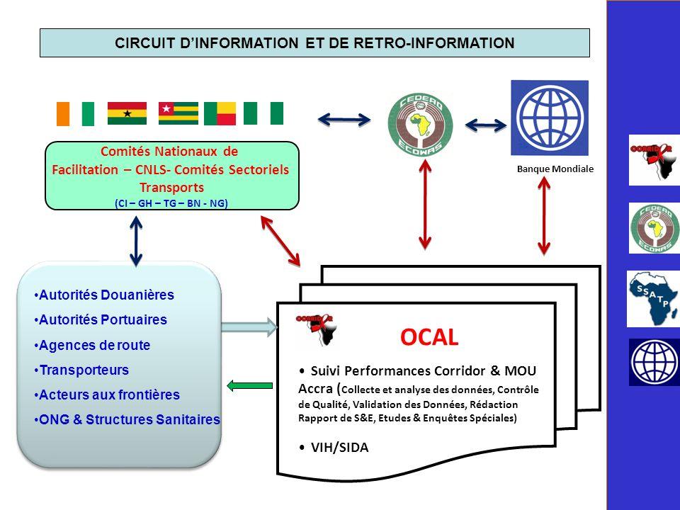 OCAL CIRCUIT D'INFORMATION ET DE RETRO-INFORMATION