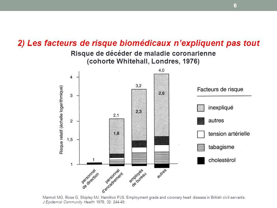 2) Les facteurs de risque biomédicaux n'expliquent pas tout