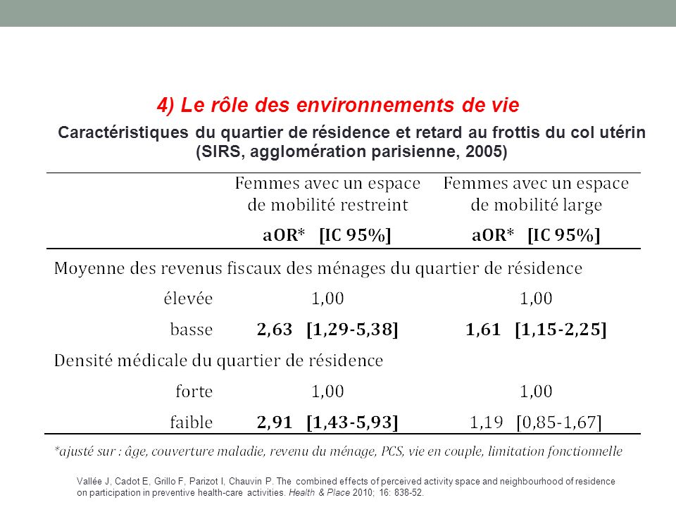 4) Le rôle des environnements de vie