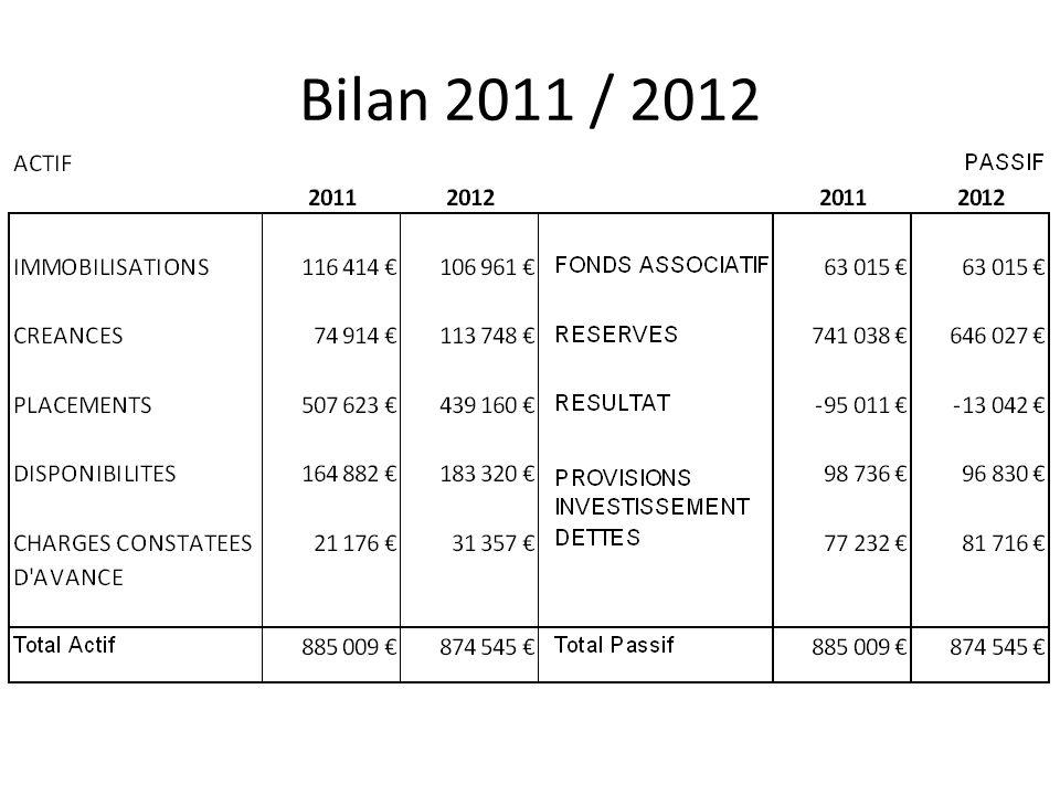 Bilan 2011 / 2012