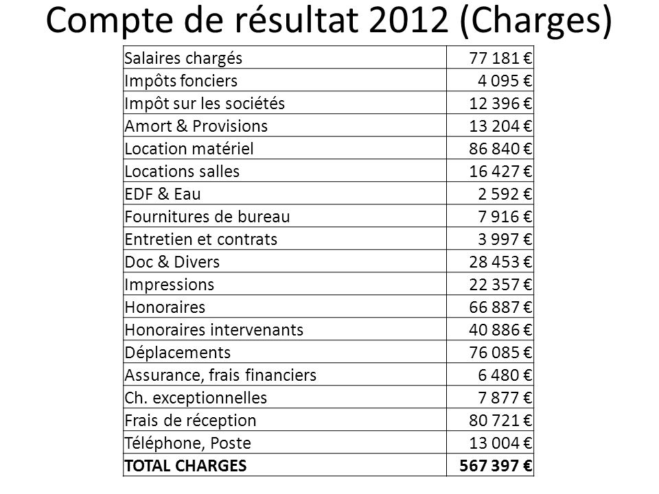 Compte de résultat 2012 (Charges)