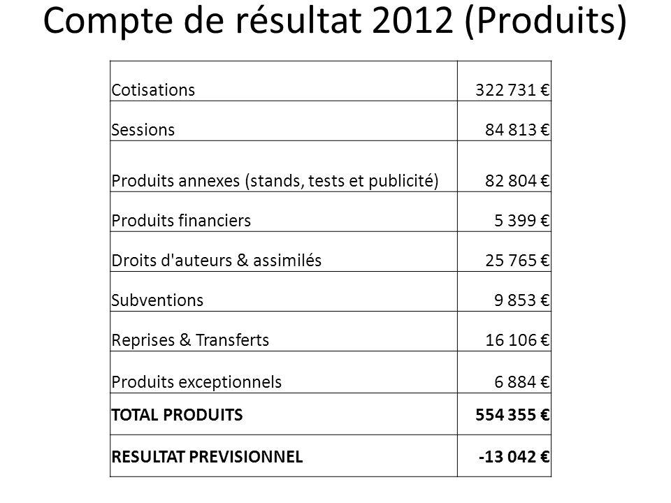 Compte de résultat 2012 (Produits)