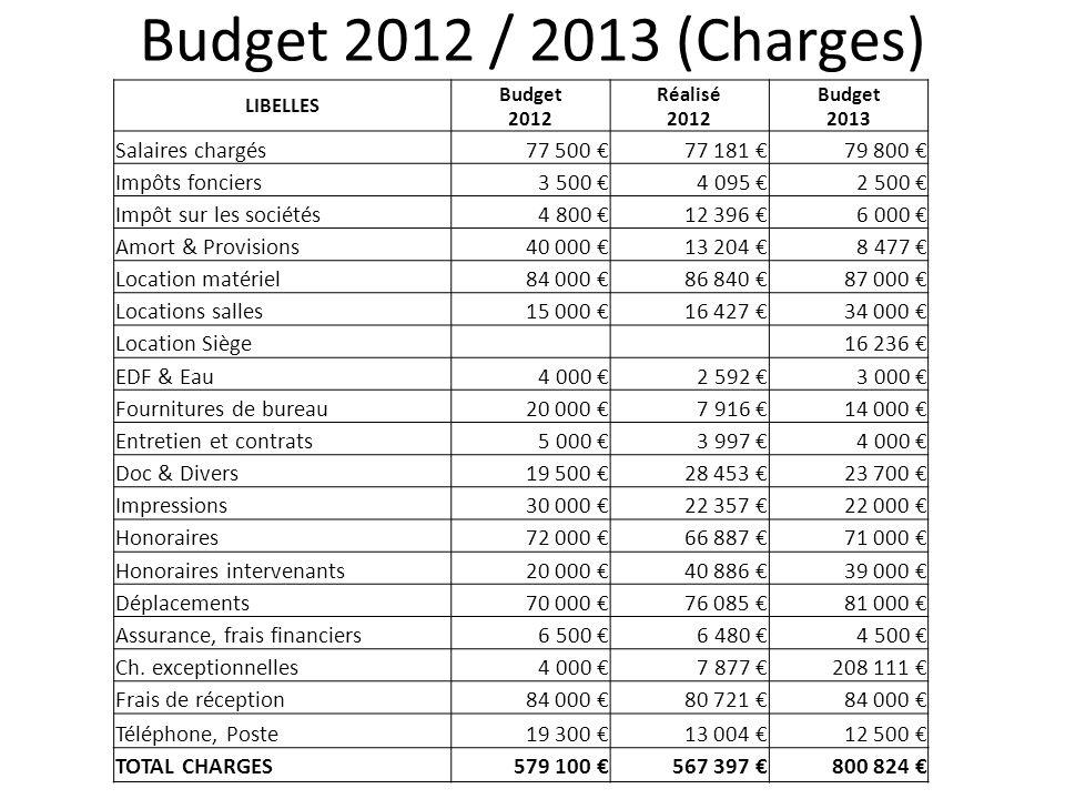 Budget 2012 / 2013 (Charges) Salaires chargés 77 500 € 77 181 €