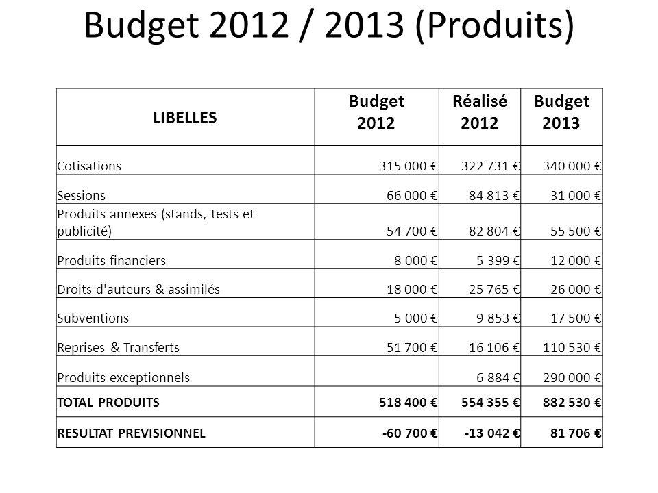 Budget 2012 / 2013 (Produits) LIBELLES Budget 2012 Réalisé 2012