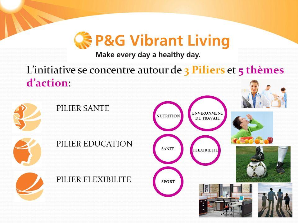 L'initiative se concentre autour de 3 Piliers et 5 thèmes d'action: