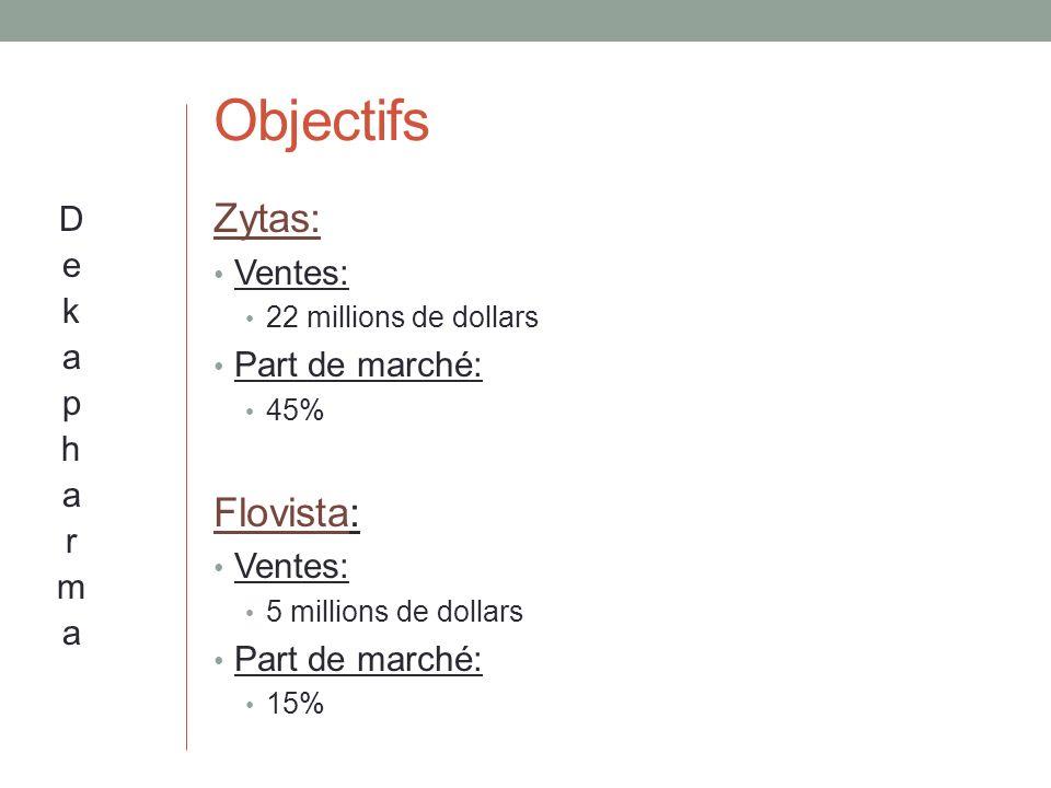 Objectifs Zytas: Flovista: Dekapharma Ventes: Part de marché: