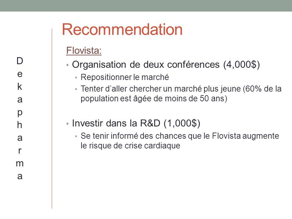 Recommendation Flovista: Organisation de deux conférences (4,000$)