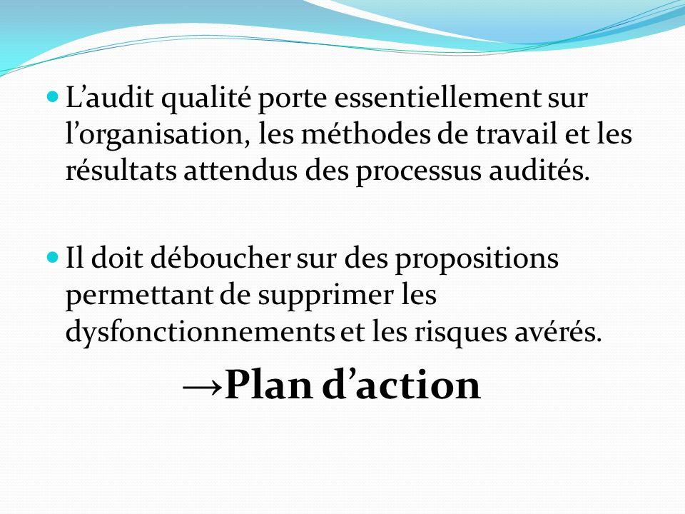 L'audit qualité porte essentiellement sur l'organisation, les méthodes de travail et les résultats attendus des processus audités.