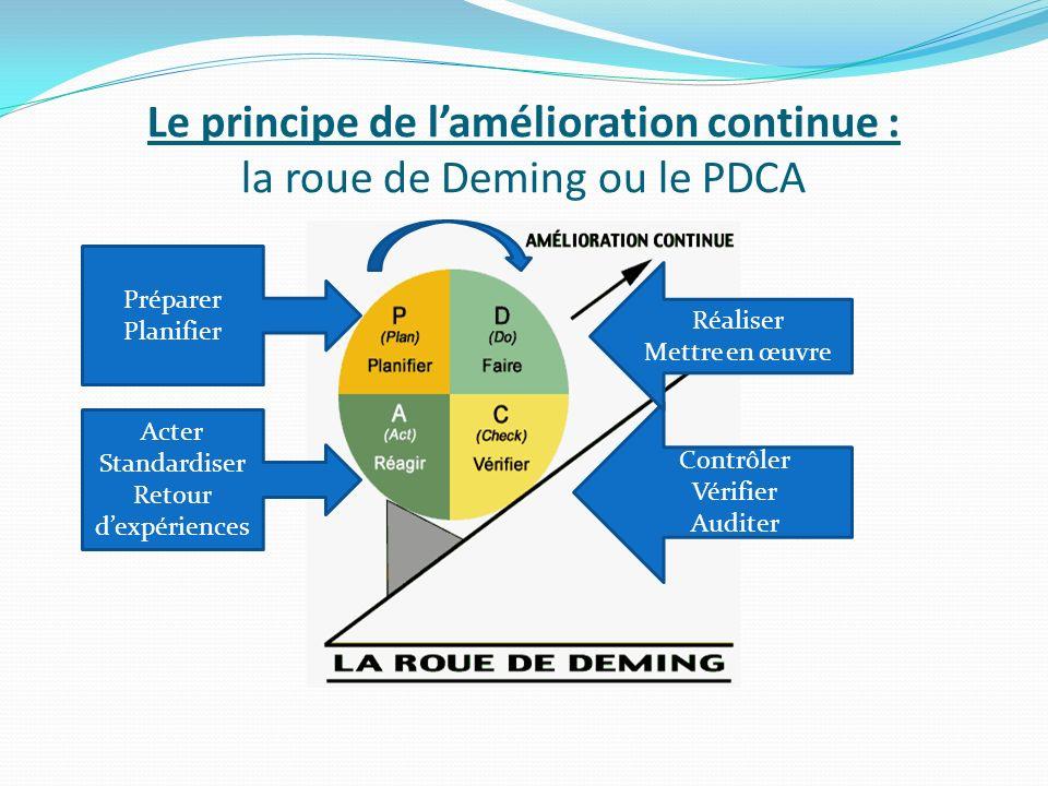 Le principe de l'amélioration continue : la roue de Deming ou le PDCA