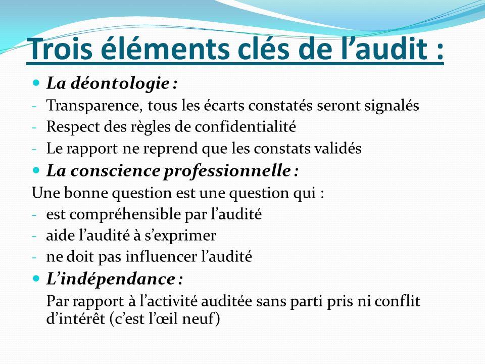 Trois éléments clés de l'audit :