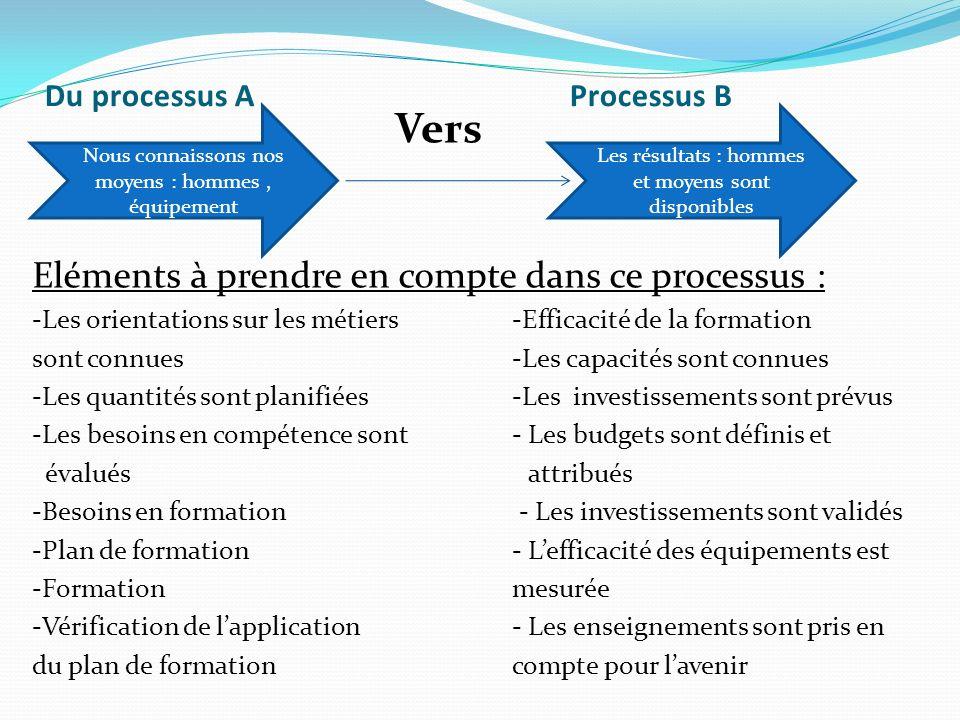 Du processus A Processus B