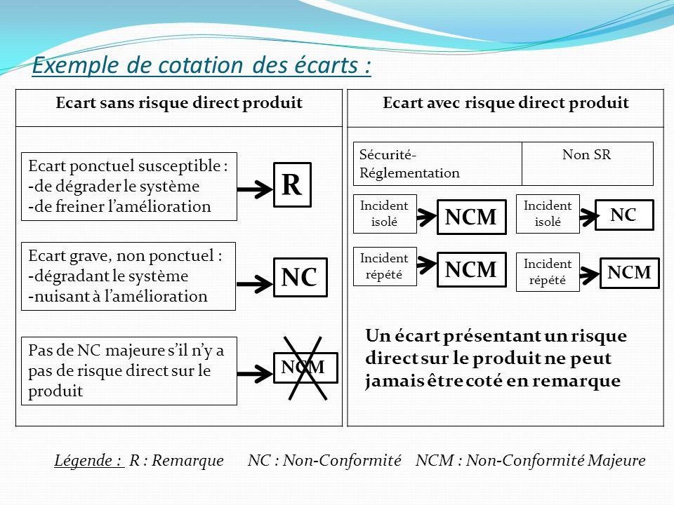 Exemple de cotation des écarts :